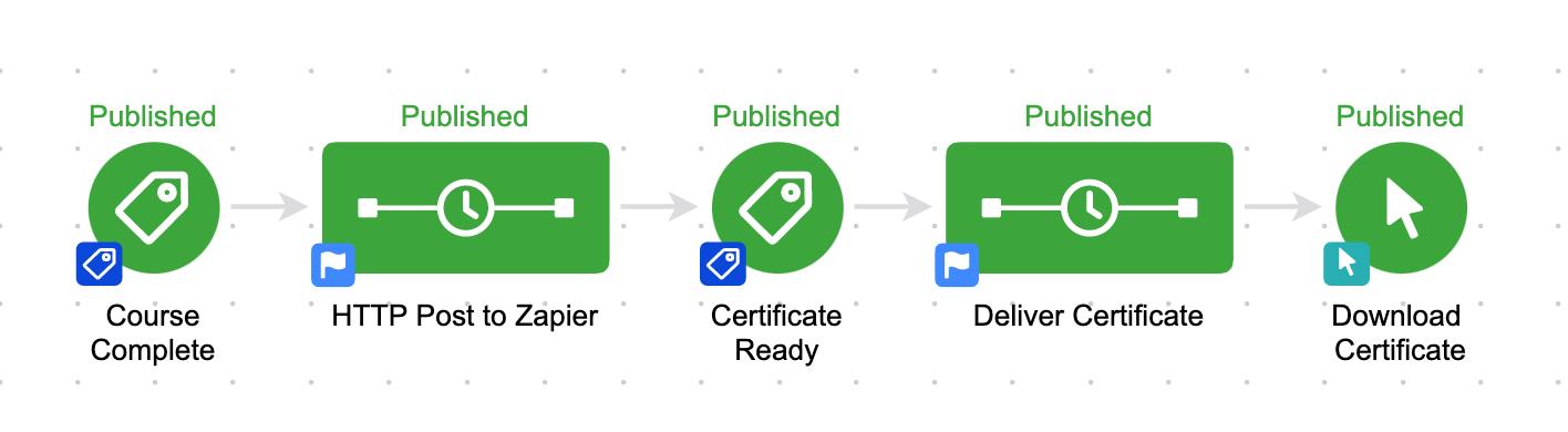 Zapier Certificates